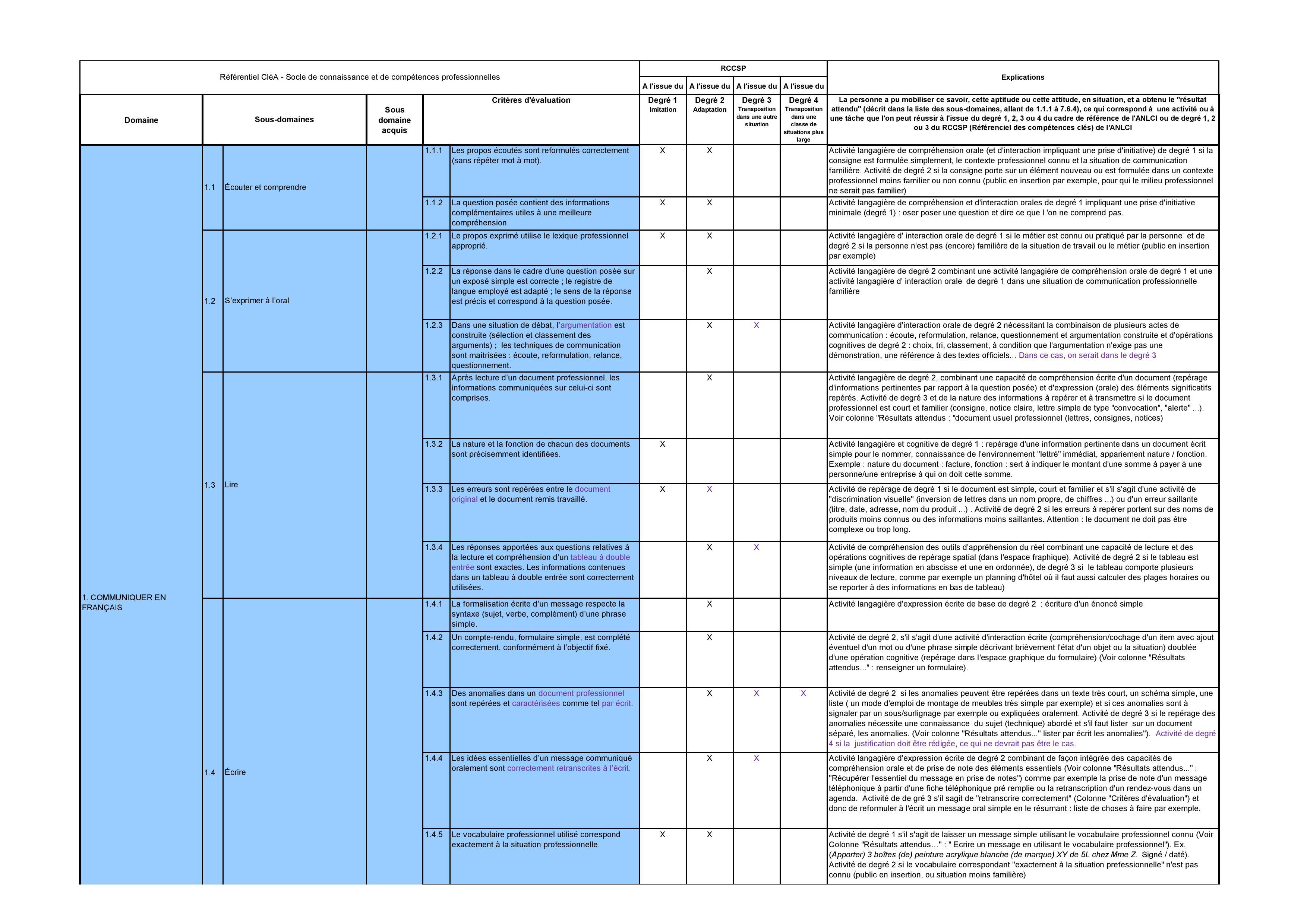 Table De Correspondance Entre Le Rfrentiel Des Comptences Cls En